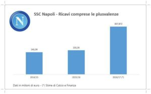 S.S.C Napoli, fatturato annuale da record